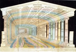 Emma Willard, Temple of Time (1846), reproduced with permission of the American Antiquarian Society